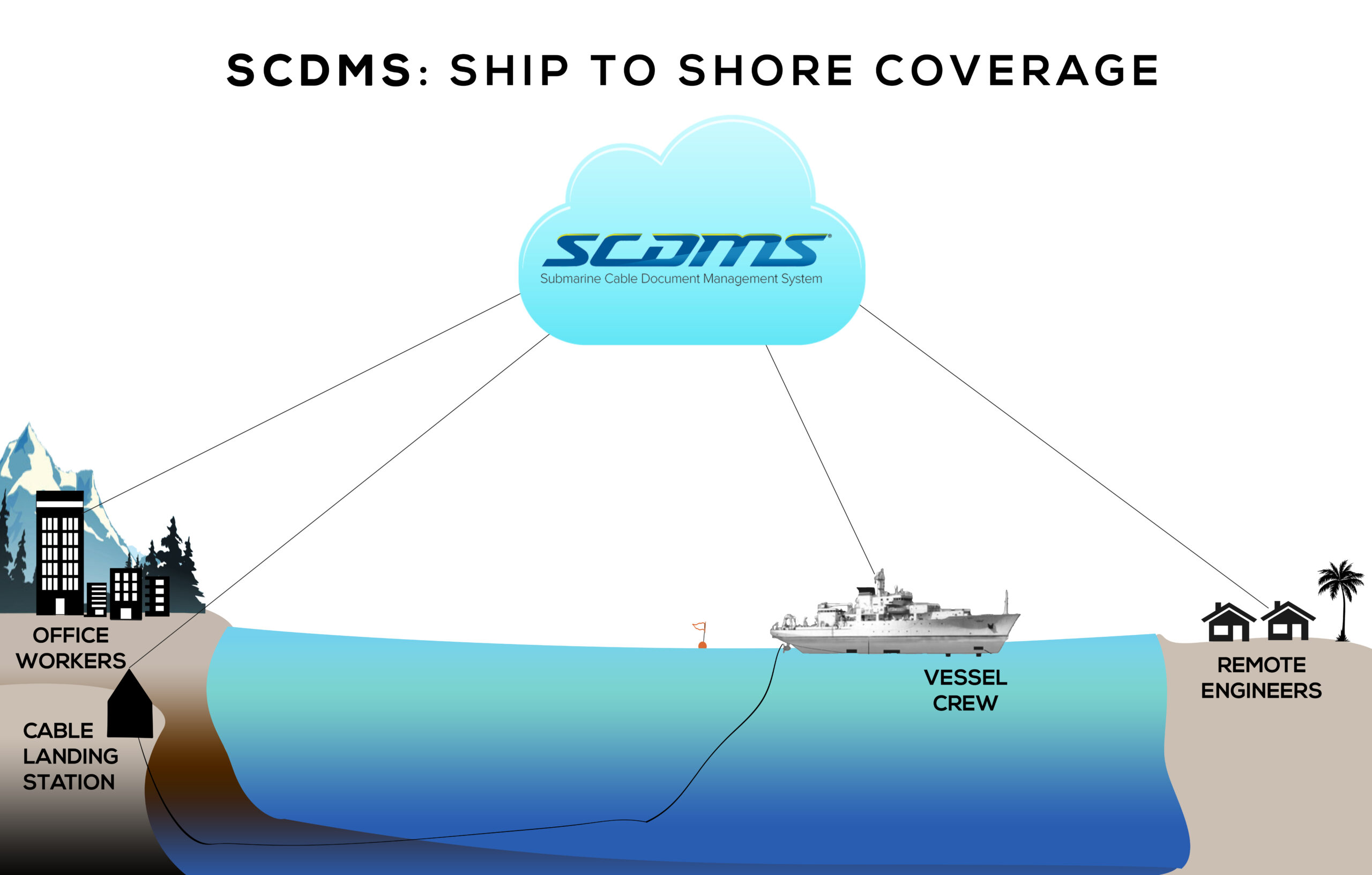SCDMS SHIP TO SHORE COVERAGE