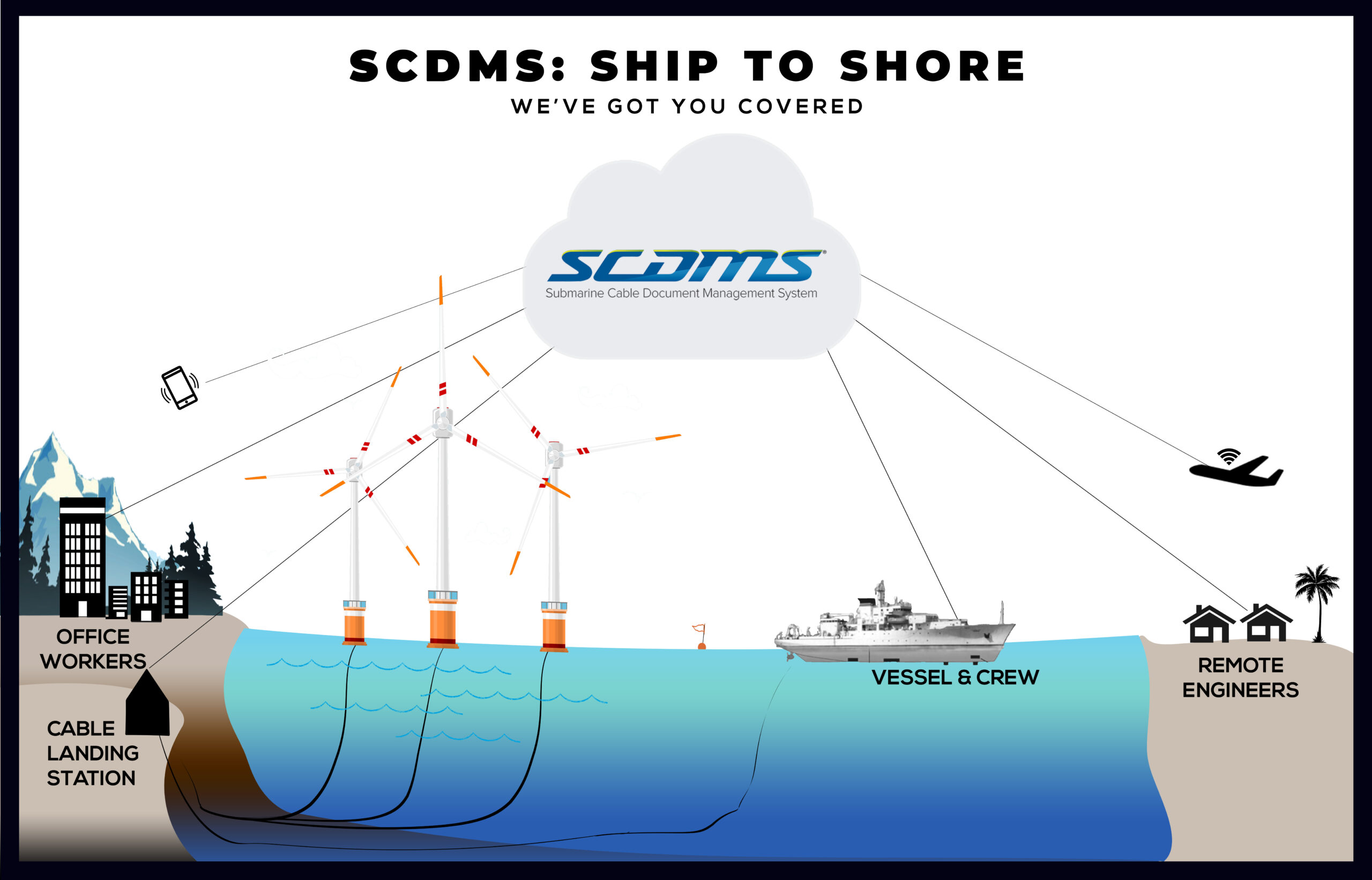 SHIP TO SHORE Energy and Telecom SCDMS